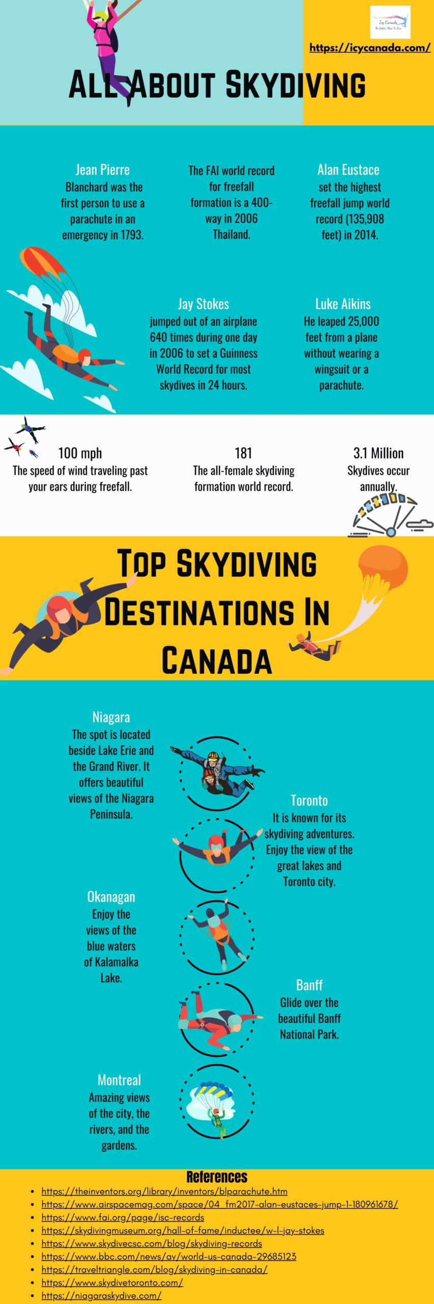 All About Skydiving