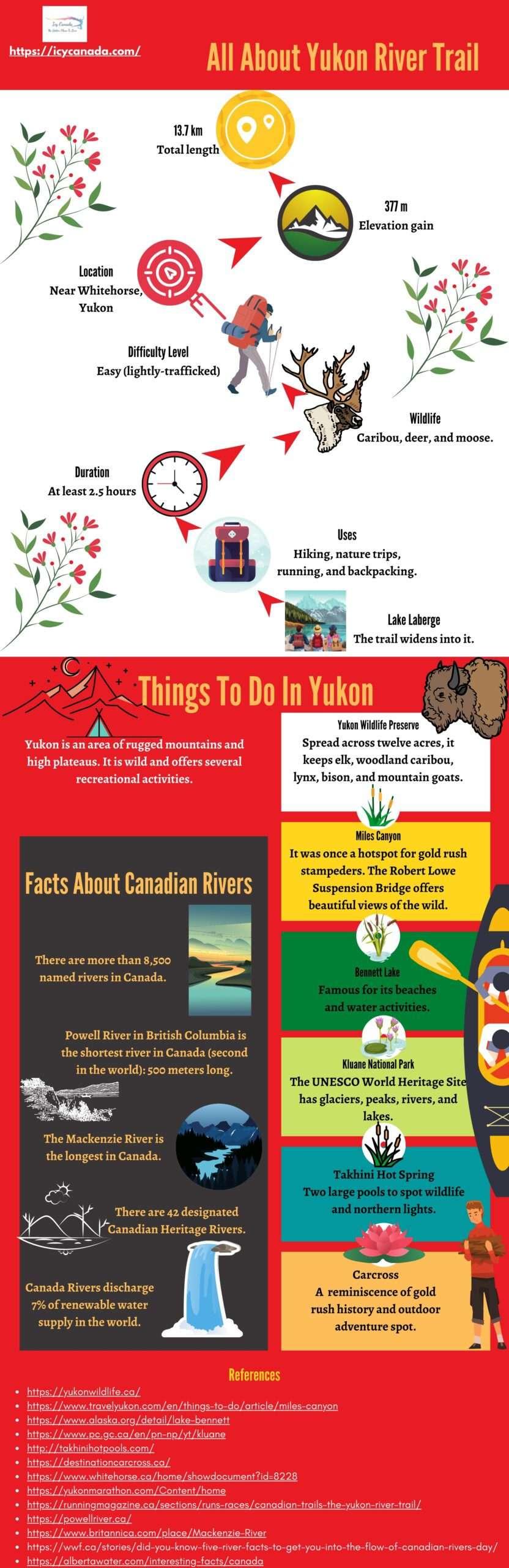 The Fascinating Yukon River Trail