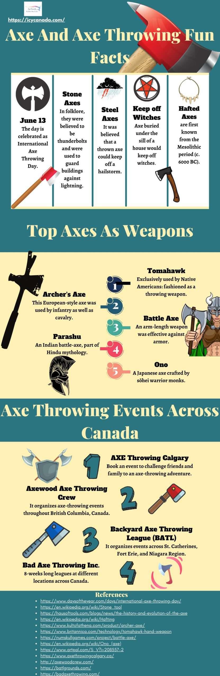 Axe And Axe Throwing Fun Facts