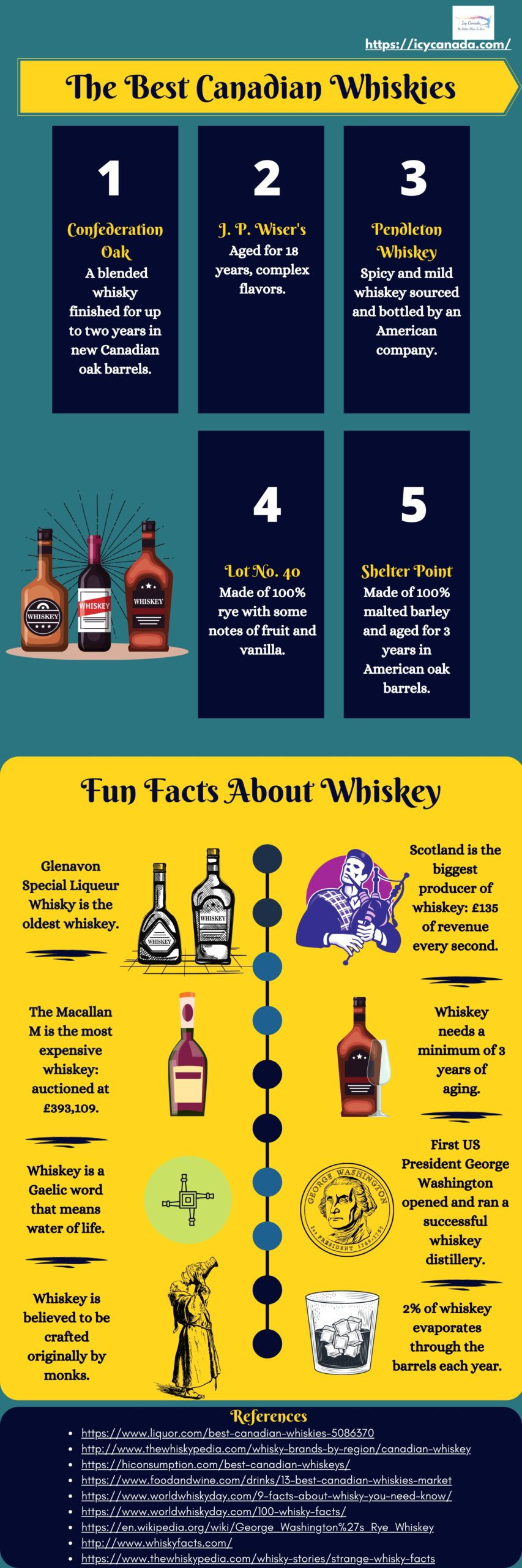 The Best Canadian Whiskies