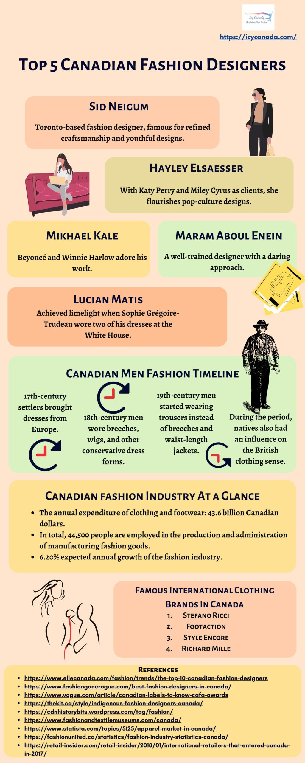 Cool Facts About Canadian Fashion Industry