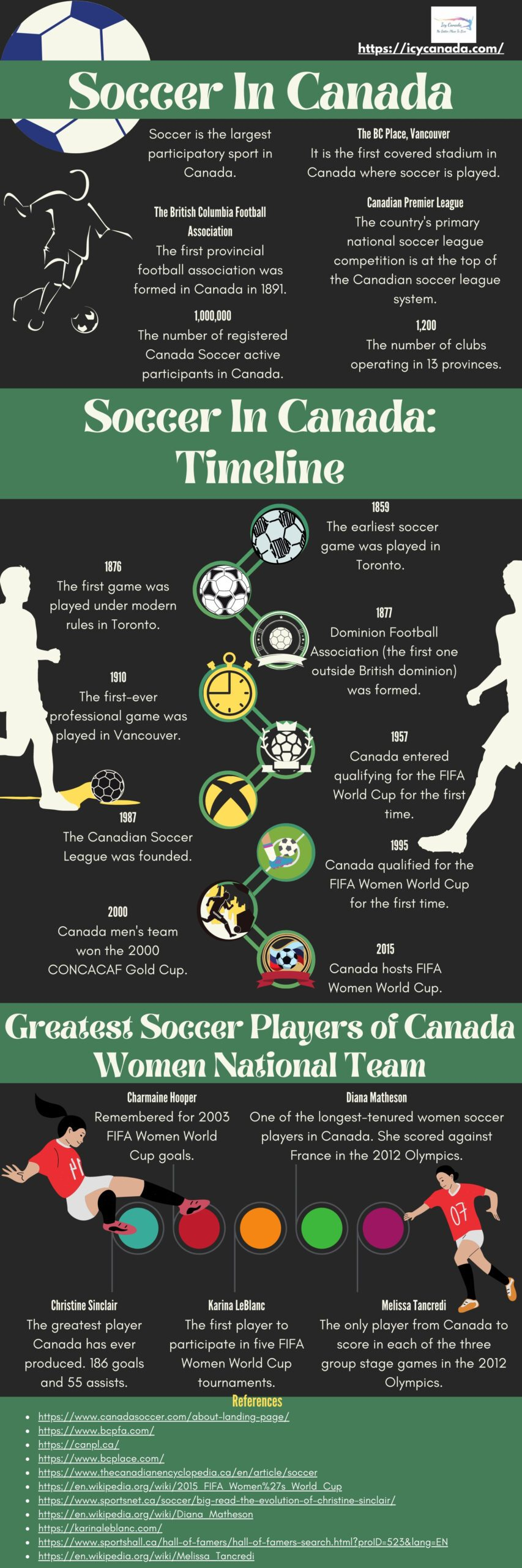 All About Soccer In Canada