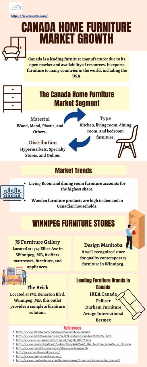 Canadian Furniture Market Facts