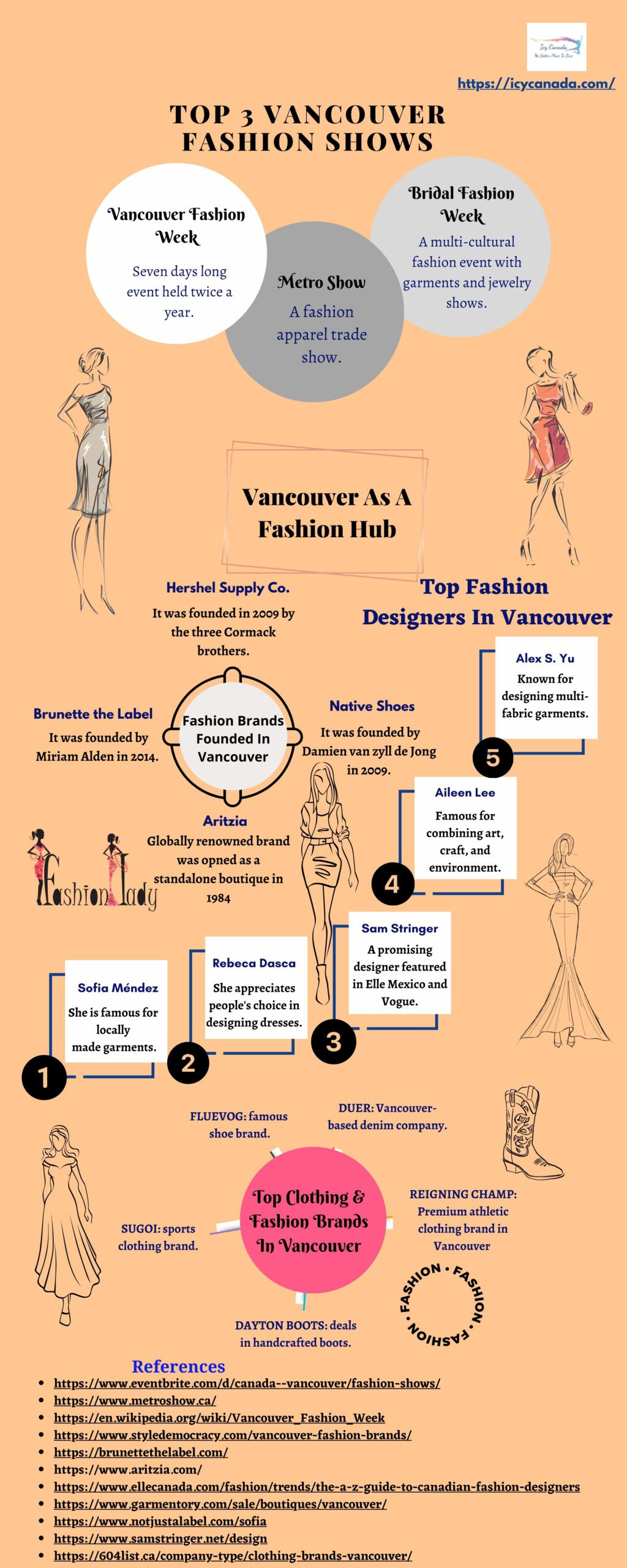 Fashion Trends In Vancouver