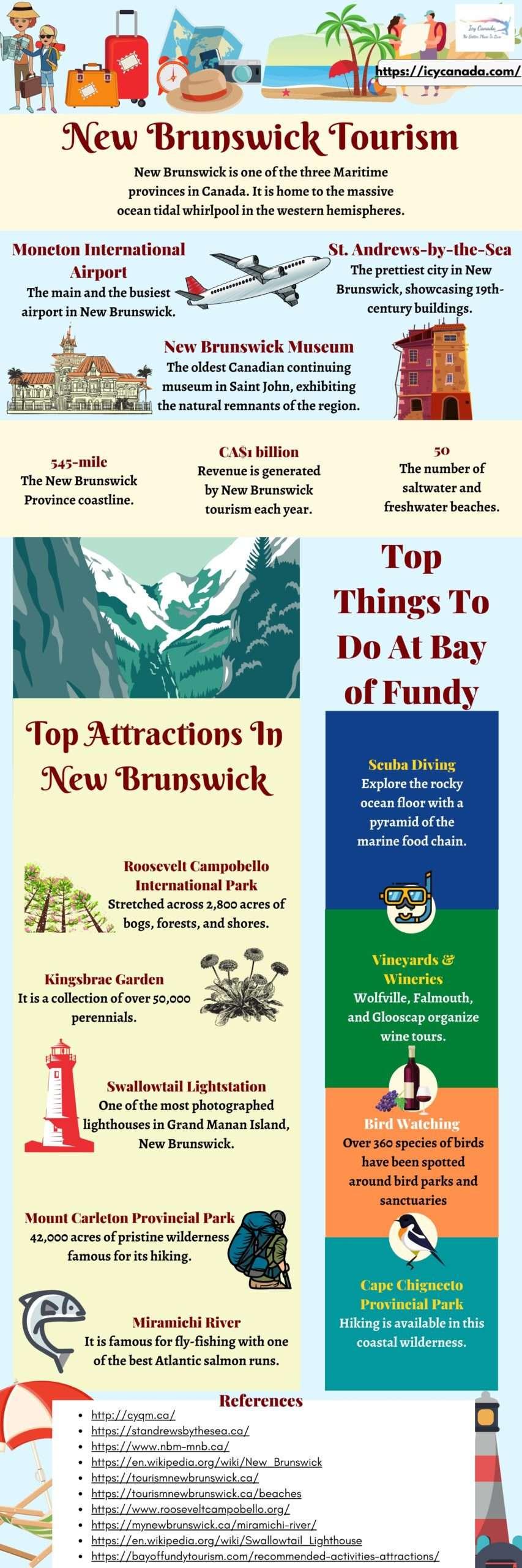 All About New Brunswick Tourism